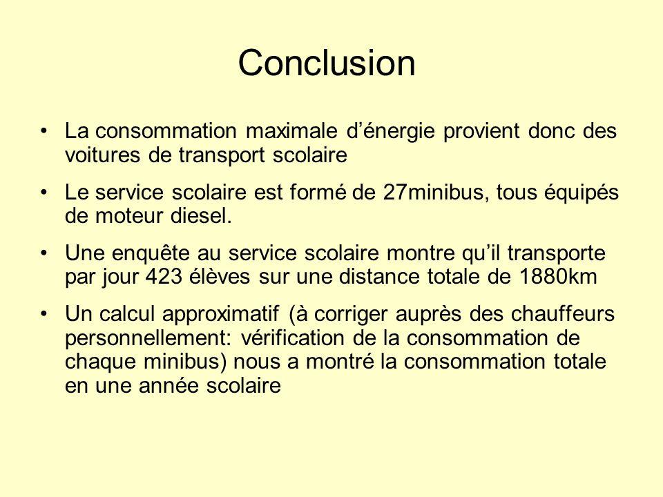 Conclusion La consommation maximale dénergie provient donc des voitures de transport scolaire Le service scolaire est formé de 27minibus, tous équipés de moteur diesel.