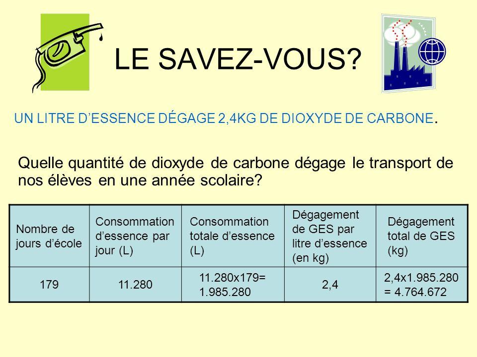 LE SAVEZ-VOUS. UN LITRE DESSENCE DÉGAGE 2,4KG DE DIOXYDE DE CARBONE.