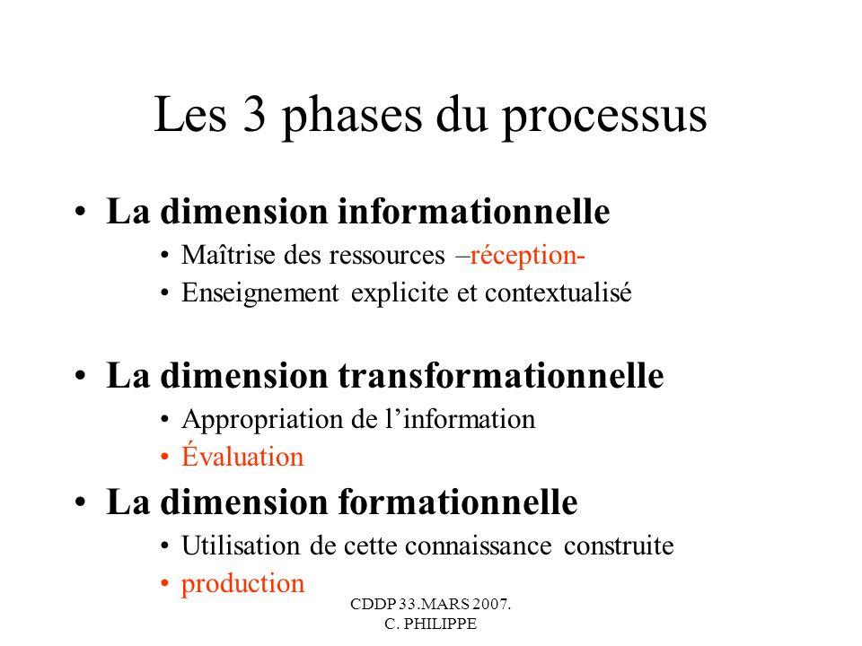 CDDP 33.MARS 2007. C. PHILIPPE Les 3 phases du processus La dimension informationnelle Maîtrise des ressources –réception- Enseignement explicite et c