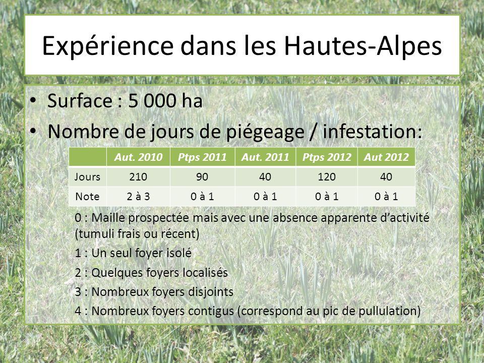Expérience dans les Hautes-Alpes Surface : 5 000 ha Nombre de jours de piégeage / infestation: 0 : Maille prospectée mais avec une absence apparente dactivité (tumuli frais ou récent) 1 : Un seul foyer isolé 2 : Quelques foyers localisés 3 : Nombreux foyers disjoints 4 : Nombreux foyers contigus (correspond au pic de pullulation) Aut.
