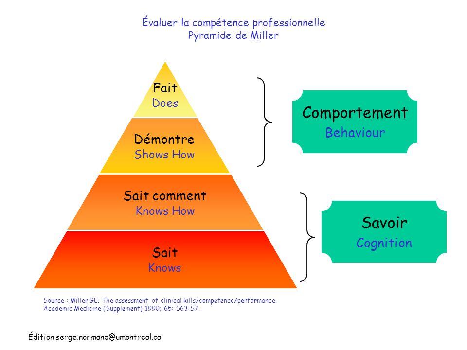 Édition serge.normand@umontreal.ca Évaluer la compétence professionnelle Pyramide de Miller Fait Does Démontre Shows How Sait comment Knows How Sait K