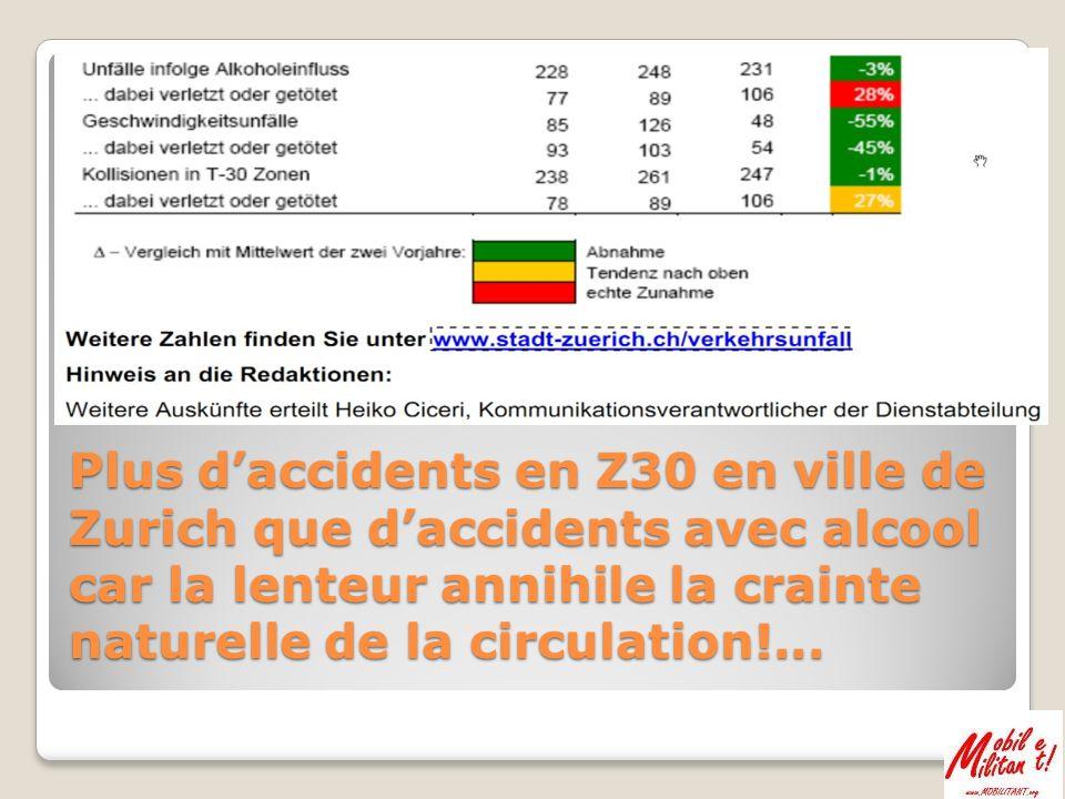 Toujours plus de tués (record en 2012!) et daccidents en zone 30 en Suisse…