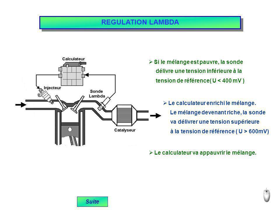 REGULATION LAMBDA Suite Si le mélange est pauvre, la sonde délivre une tension inférieure à la tension de référence( U < 400 mV ) Le calculateur enric