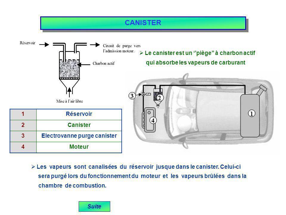 Suite Le canister est un piège à charbon actif qui absorbe les vapeurs de carburant CANISTER Les vapeurs sont canalisées du réservoir jusque dans le c