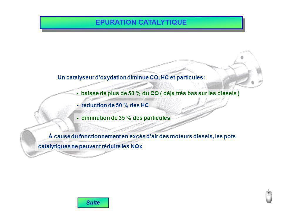 Suite EPURATION CATALYTIQUE Un catalyseur doxydation diminue CO, HC et particules: - baisse de plus de 50 % du CO ( déjà très bas sur les diesels ) - réduction de 50 % des HC - diminution de 35 % des particules À cause du fonctionnement en excès dair des moteurs diesels, les pots catalytiques ne peuvent réduire les NOx