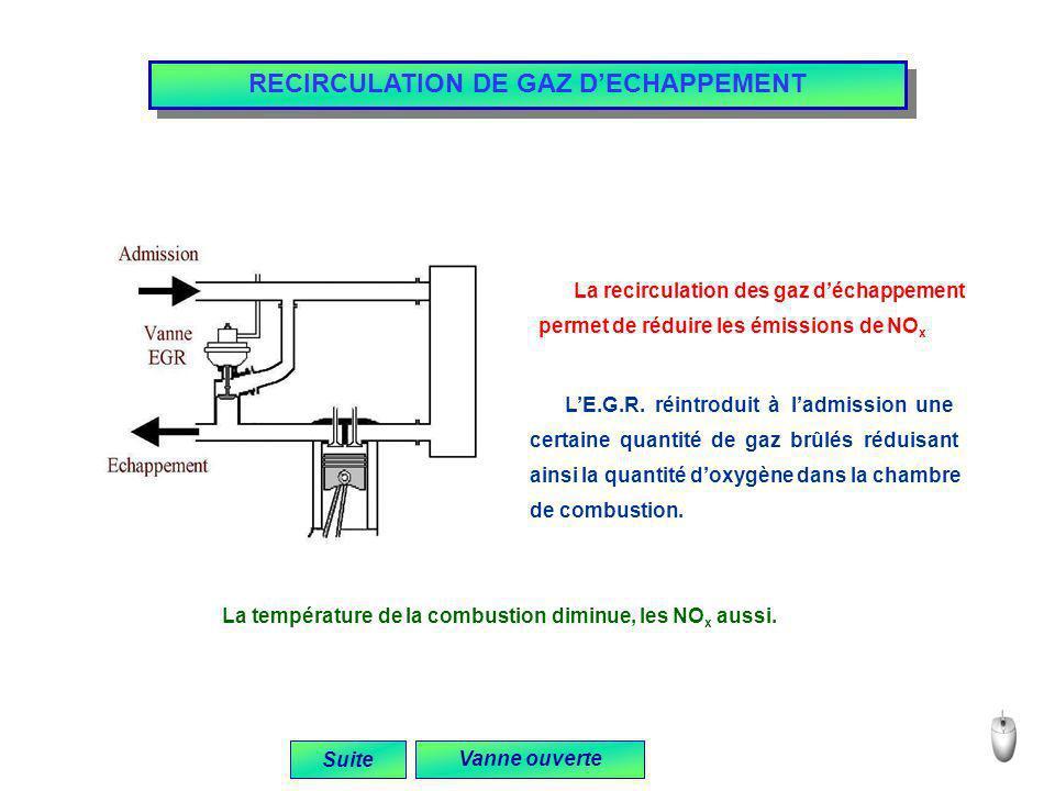 RECIRCULATION DE GAZ DECHAPPEMENT Suite La recirculation des gaz déchappement permet de réduire les émissions de NO x LE.G.R. réintroduit à ladmission