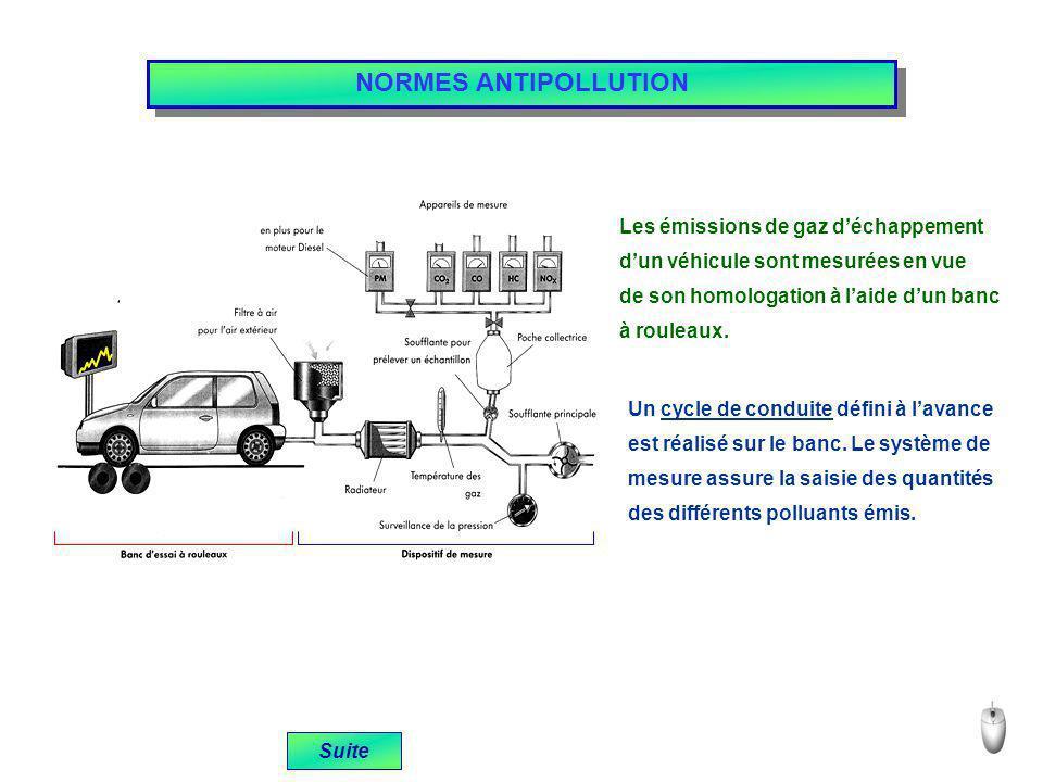 NORMES ANTIPOLLUTION Suite Les émissions de gaz déchappement dun véhicule sont mesurées en vue de son homologation à laide dun banc à rouleaux. Un cyc