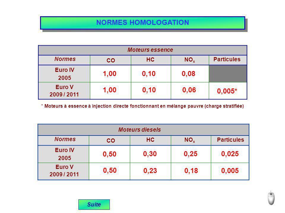 1,00 0,10 0,08 1,00 0,100,06 Moteurs diesels CO HCNO x Normes Euro IV 2005 Euro V 2009 / 2011 Particules 0,50 0,300,250,025 0,50 0,230,180,005 NORMES HOMOLOGATION Suite Moteurs essence CO HCNO x Normes Euro IV 2005 Euro V 2009 / 2011 Particules 0,005* * Moteurs à essence à injection directe fonctionnant en mélange pauvre (charge stratifiée)