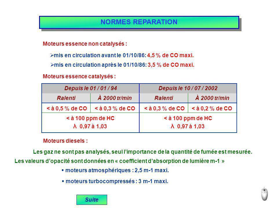 Moteurs essence non catalysés : mis en circulation avant le 01/10/86: 4,5 % de CO maxi. mis en circulation après le 01/10/86: 3,5 % de CO maxi. Moteur