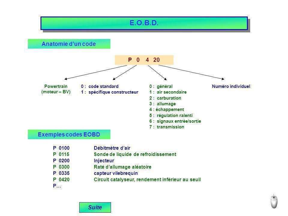 E.O.B.D. Anatomie dun code P 0 4 20 Powertrain (moteur – BV) 0 : code standard 1 : spécifique constructeur 0 : général 1 : air secondaire 2 : carburat