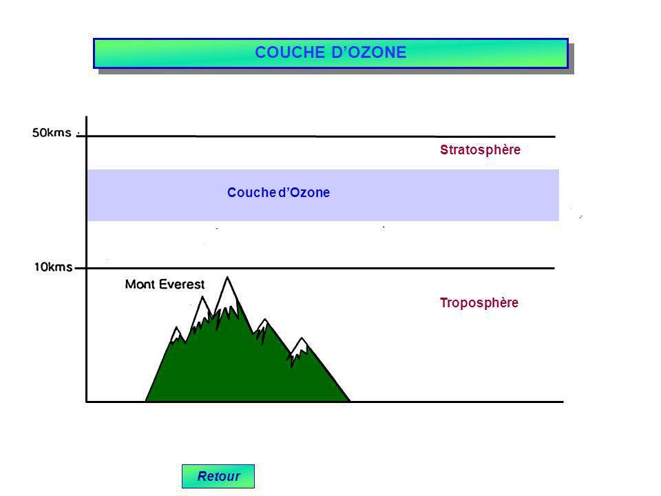 Stratosphère Troposphère Couche dOzone COUCHE DOZONE Retour
