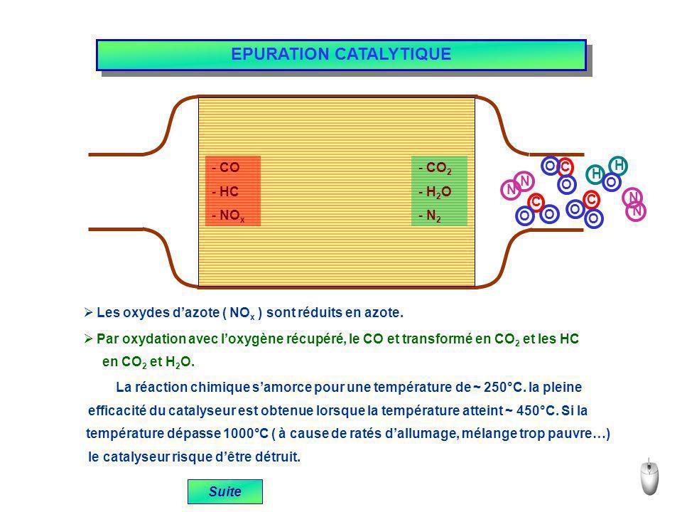 EPURATION CATALYTIQUE Les oxydes dazote ( NO x ) sont réduits en azote. Par oxydation avec loxygène récupéré, le CO et transformé en CO 2 et les HC en