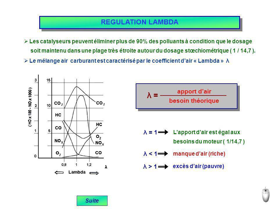 REGULATION LAMBDA Le mélange air carburant est caractérisé par le coefficient dair « Lambda » λ λ = apport dair besoin théorique λ < 1 manque dair (riche) λ > 1 excès dair (pauvre) Suite Les catalyseurs peuvent éliminer plus de 90% des polluants à condition que le dosage soit maintenu dans une plage très étroite autour du dosage stœchiométrique ( 1 / 14,7 ).