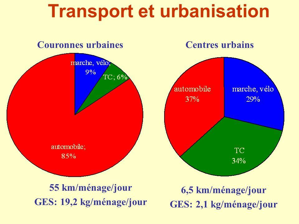 Couronnes urbainesCentres urbains 55 km/ménage/jour GES: 19,2 kg/ménage/jour 6,5 km/ménage/jour GES: 2,1 kg/ménage/jour Transport et urbanisation