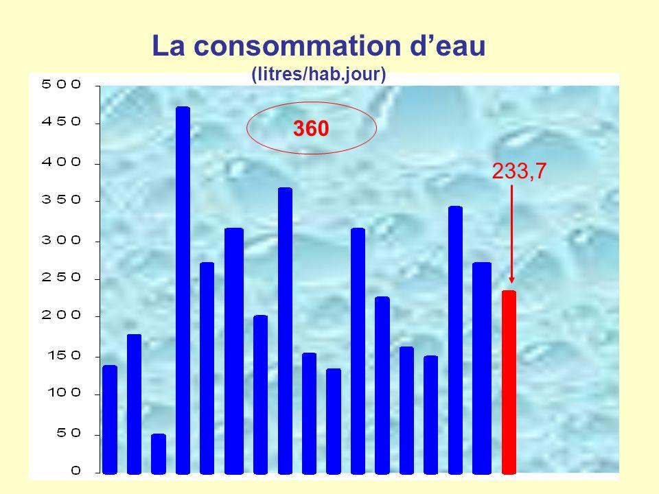 La consommation deau (litres/hab.jour) 360 233,7