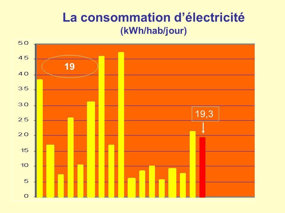 La consommation délectricité (kWh/hab/jour) 19 19,3