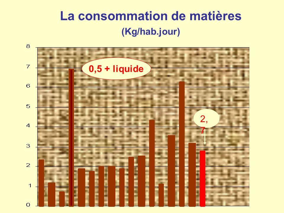 La consommation de matières (Kg/hab.jour) 0,5 + liquide 2, 7