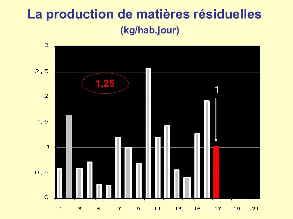 La production de matières résiduelles (kg/hab.jour) 1,25 1