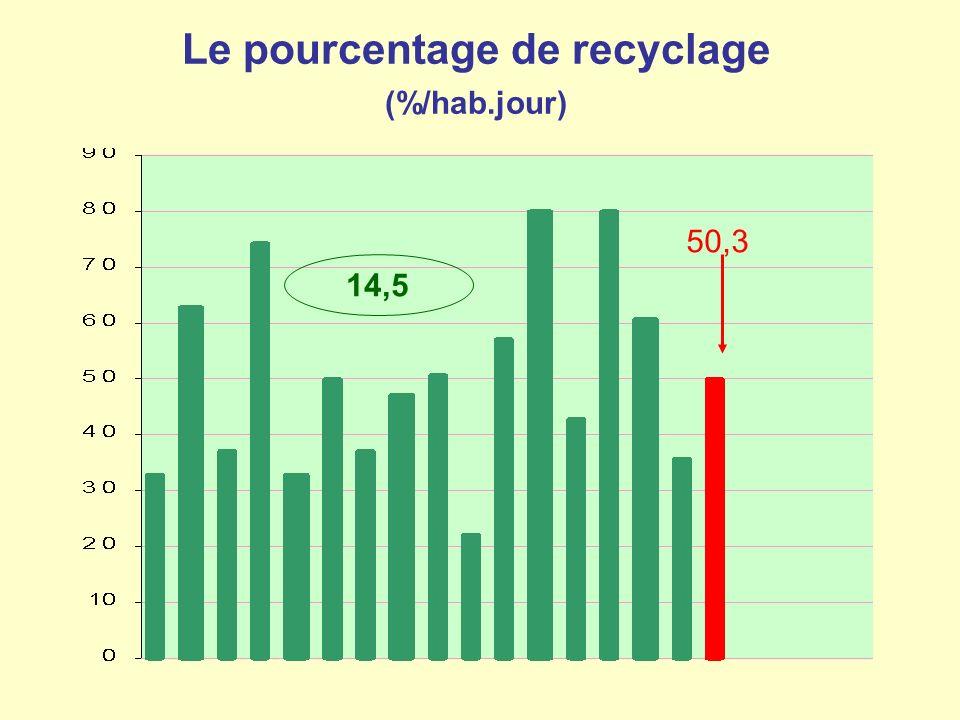 Le pourcentage de recyclage (%/hab.jour) 14,5 50,3