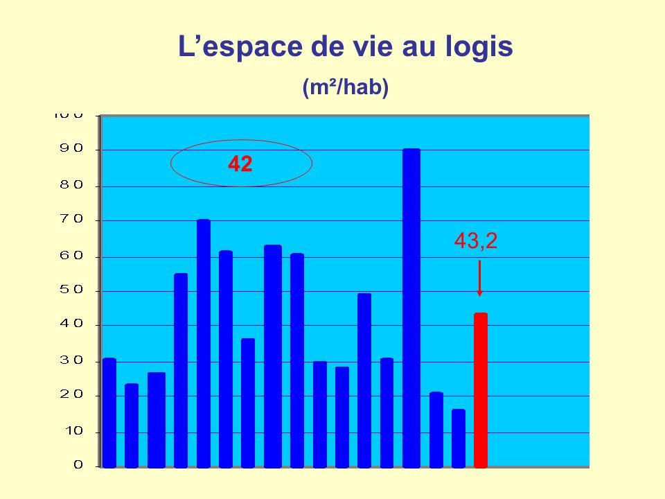 Lespace de vie au logis (m²/hab) 42 43,2