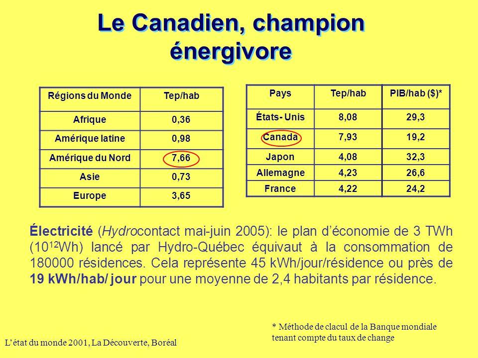 Le Canadien, champion énergivore Létat du monde 2001, La Découverte, Boréal Régions du MondeTep/hab Afrique0,36 Amérique latine0,98 Amérique du Nord7,66 Asie0,73 Europe3,65 PaysTep/hab États- Unis8,08 Canada7,93 Japon4,08 Allemagne4,23 France4,22 PIB/hab ($)* 29,3 19,2 32,3 26,6 24,2 * Méthode de clacul de la Banque mondiale tenant compte du taux de change Électricité (Hydrocontact mai-juin 2005): le plan déconomie de 3 TWh (10 12 Wh) lancé par Hydro-Québec équivaut à la consommation de 180000 résidences.