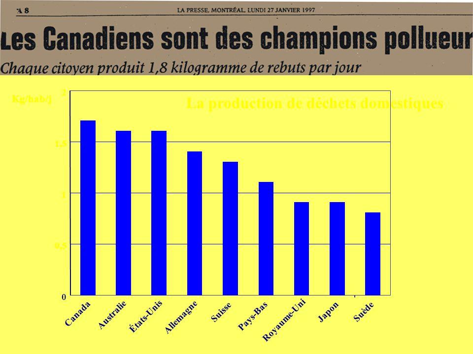 0 0,5 1 1,5 2 Canada Australie États-Unis Allemagne Suisse Pays-Bas Royaume-Uni Japon Suède La production de déchets domestiques Kg/hab/j