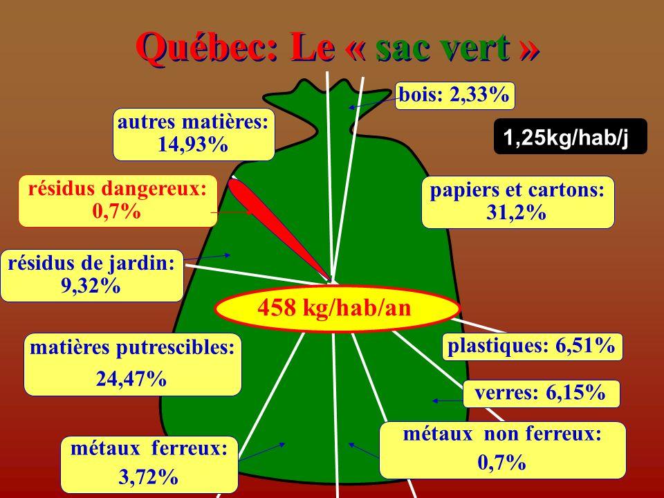 Québec: Le « sac vert » plastiques: 6,51% autres matières: 14,93% résidus dangereux: 0,7% papiers et cartons: 31,2% verres: 6,15% métaux ferreux: 3,72% résidus de jardin: 9,32% matières putrescibles: 24,47% métaux non ferreux: 0,7% bois: 2,33% 458 kg/hab/an 1,25kg/hab/j