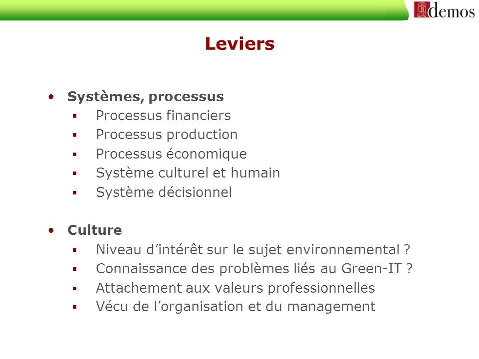 Leviers Systèmes, processus Processus financiers Processus production Processus économique Système culturel et humain Système décisionnel Culture Niveau dintérêt sur le sujet environnemental .