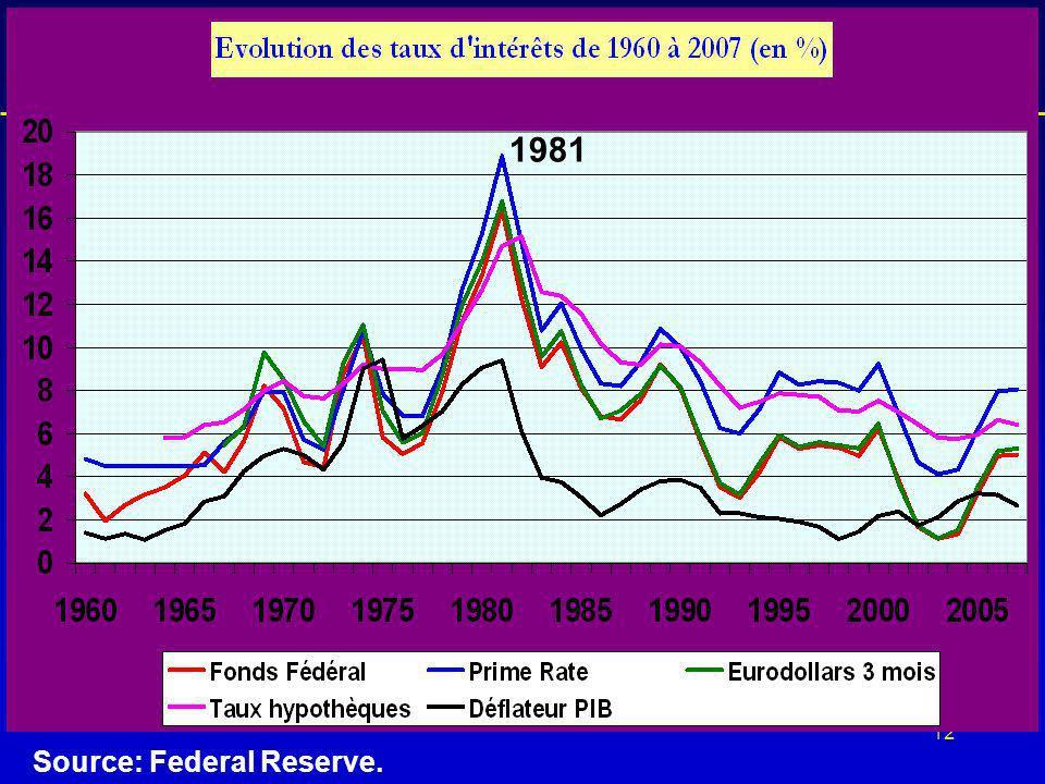 12 Lhistorique de la crise Source: Federal Reserve. 1981