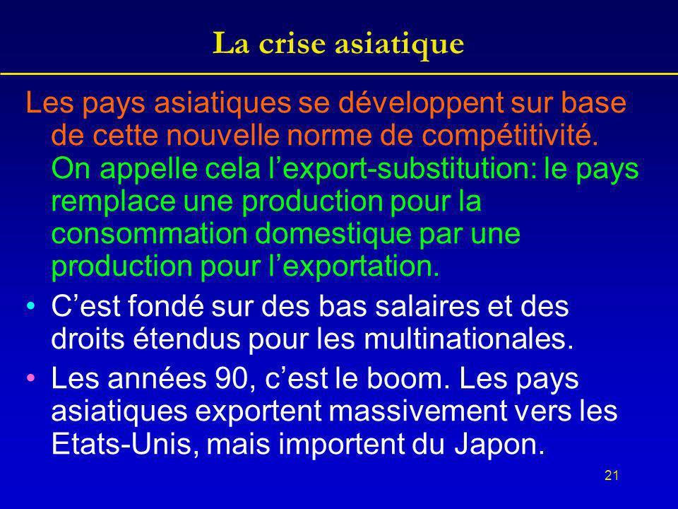 21 La crise asiatique Les pays asiatiques se développent sur base de cette nouvelle norme de compétitivité.