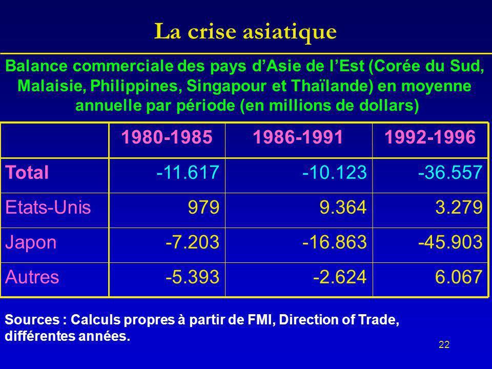 22 La crise asiatique Balance commerciale des pays dAsie de lEst (Corée du Sud, Malaisie, Philippines, Singapour et Thaïlande) en moyenne annuelle par période (en millions de dollars) 6.067-2.624-5.393Autres -45.903-16.863-7.203Japon 3.2799.364979Etats-Unis -36.557-10.123-11.617Total 1992-19961986-19911980-1985 Sources : Calculs propres à partir de FMI, Direction of Trade, différentes années.