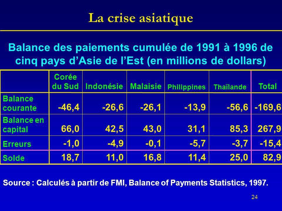24 La crise asiatique Balance des paiements cumulée de 1991 à 1996 de cinq pays dAsie de lEst (en millions de dollars) 82,925,011,416,811,018,7 Solde -15,4-3,7-5,7-0,1-4,9-1,0 Erreurs 267,985,331,143,042,566,0 Balance en capital -169,6-56,6-13,9-26,1-26,6-46,4 Balance courante Total ThaïlandePhilippines MalaisieIndonésie Corée du Sud Source : Calculés à partir de FMI, Balance of Payments Statistics, 1997.