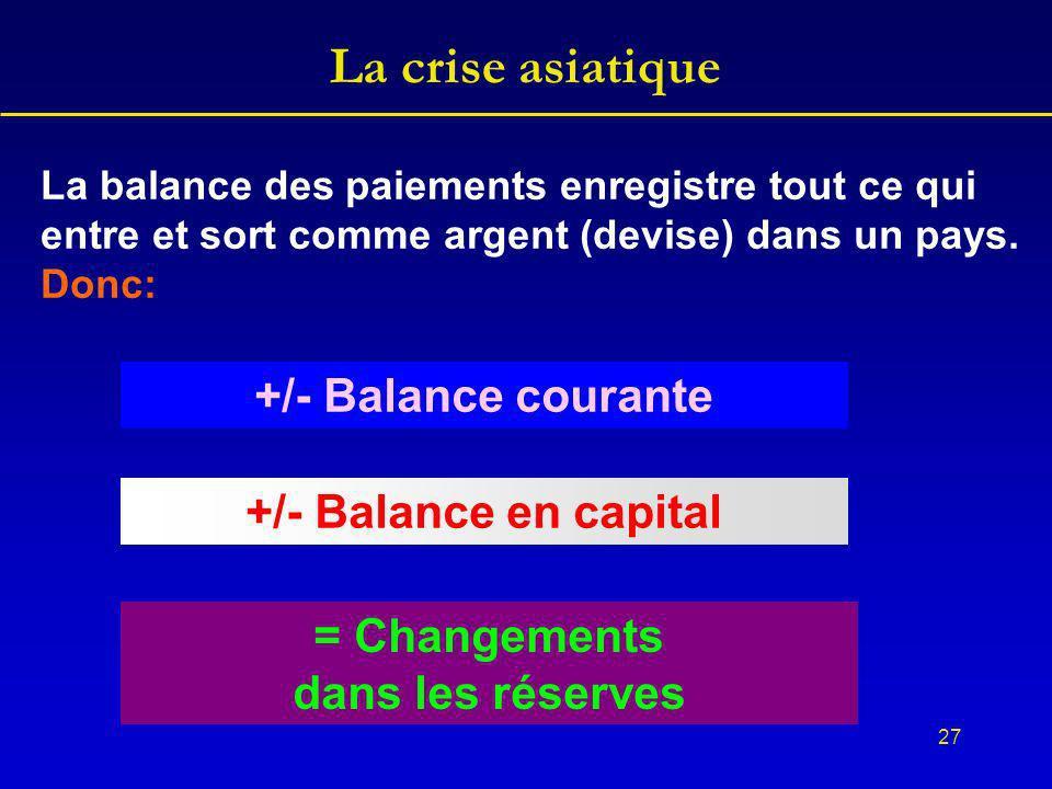 27 La crise asiatique +/- Balance courante +/- Balance en capital = Changements dans les réserves La balance des paiements enregistre tout ce qui entre et sort comme argent (devise) dans un pays.