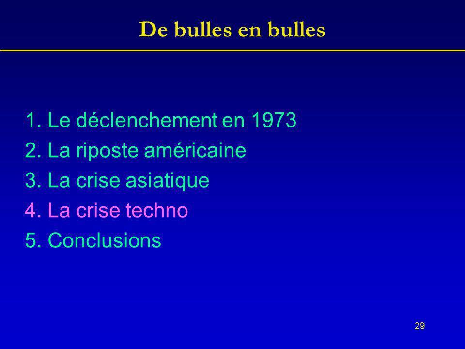 29 De bulles en bulles 1. Le déclenchement en 1973 2.