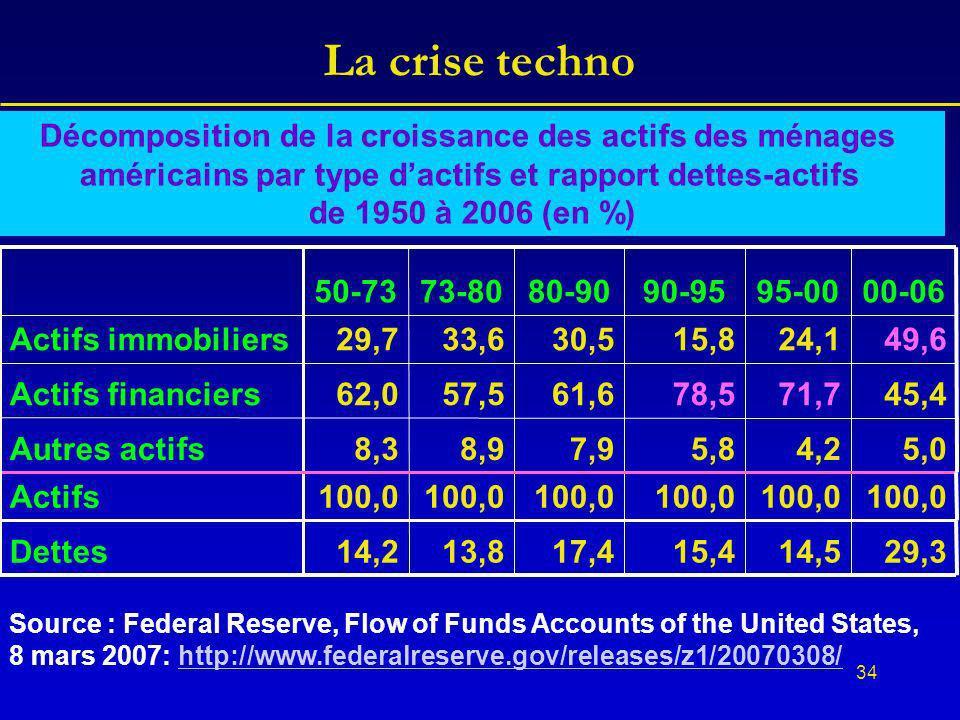 34 La crise techno 29,314,515,417,413,814,2Dettes 100,0 Actifs 5,04,25,87,98,98,3Autres actifs 45,471,778,561,657,562,0Actifs financiers 49,624,115,83