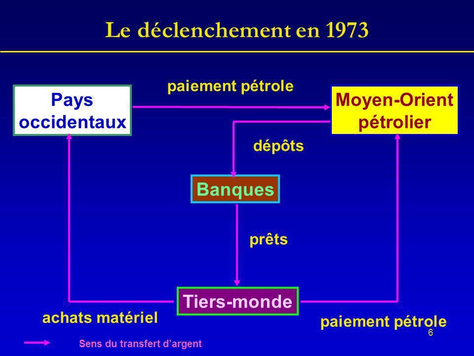 6 Le déclenchement en 1973 Pays occidentaux Moyen-Orient pétrolier Tiers-monde Banques paiement pétrole dépôts prêts achats matériel Sens du transfert dargent