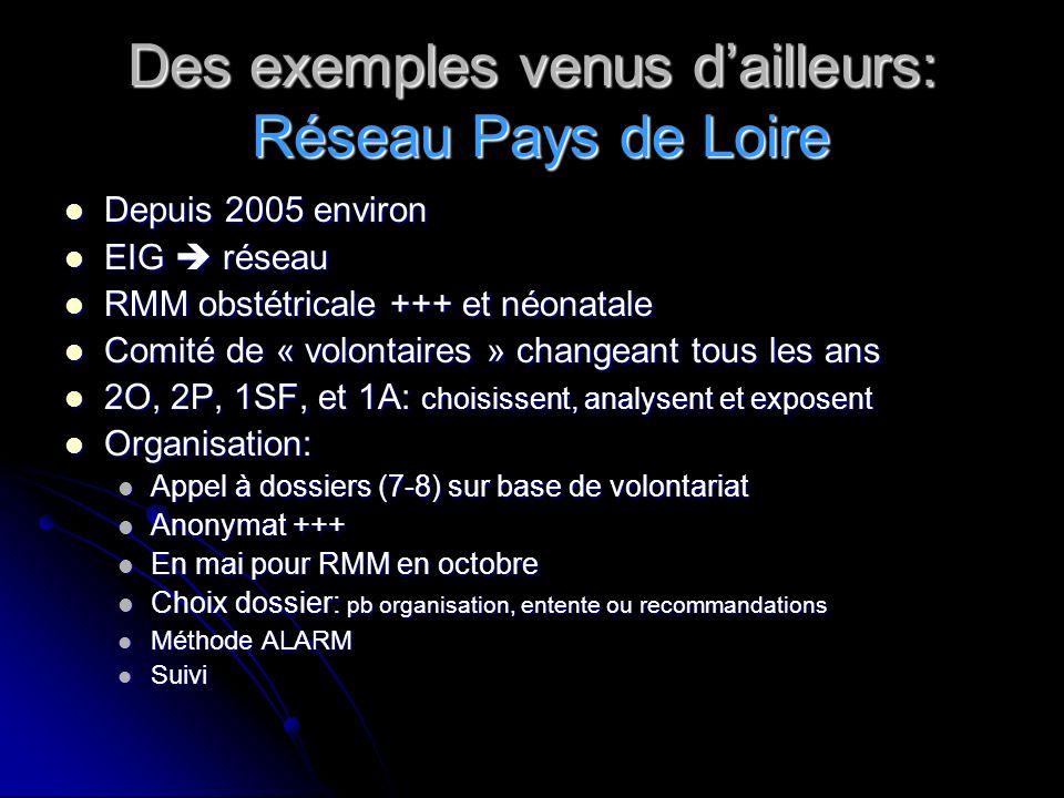 Des exemples venus dailleurs: Réseau Pays de Loire Depuis 2005 environ Depuis 2005 environ EIG réseau EIG réseau RMM obstétricale +++ et néonatale RMM obstétricale +++ et néonatale Comité de « volontaires » changeant tous les ans Comité de « volontaires » changeant tous les ans 2O, 2P, 1SF, et 1A: choisissent, analysent et exposent 2O, 2P, 1SF, et 1A: choisissent, analysent et exposent Organisation: Organisation: Appel à dossiers (7-8) sur base de volontariat Appel à dossiers (7-8) sur base de volontariat Anonymat +++ Anonymat +++ En mai pour RMM en octobre En mai pour RMM en octobre Choix dossier: pb organisation, entente ou recommandations Choix dossier: pb organisation, entente ou recommandations Méthode ALARM Méthode ALARM Suivi Suivi