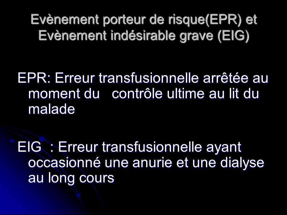 Evènement porteur de risque(EPR) et Evènement indésirable grave (EIG) EPR: Erreur transfusionnelle arrêtée au moment du contrôle ultime au lit du malade EIG : Erreur transfusionnelle ayant occasionné une anurie et une dialyse au long cours