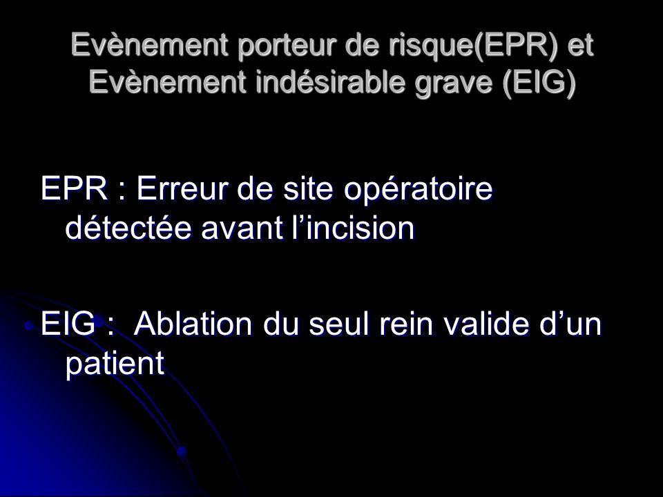 Evènement porteur de risque(EPR) et Evènement indésirable grave (EIG) EPR : Erreur de site opératoire détectée avant lincision EIG : Ablation du seul rein valide dun patient