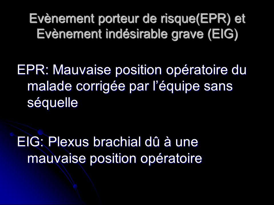 Evènement porteur de risque(EPR) et Evènement indésirable grave (EIG) EPR: Mauvaise position opératoire du malade corrigée par léquipe sans séquelle EIG: Plexus brachial dû à une mauvaise position opératoire