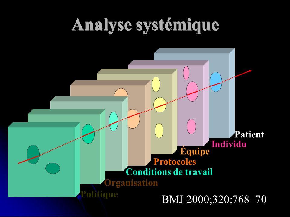Analyse systémique Politique Organisation Conditions de travail Protocoles Équipe Individu Patient BMJ 2000;320:768–70