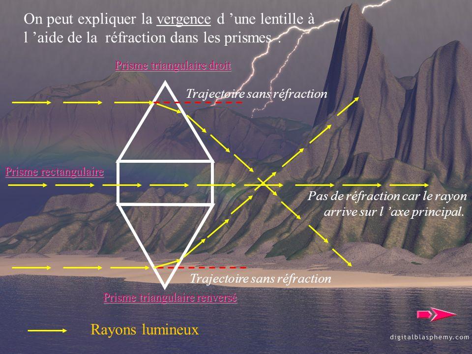 On peut expliquer la vergence d une lentille à l aide de la réfraction dans les prismes : Prisme triangulaire droit Prisme triangulaire renversé Rayon