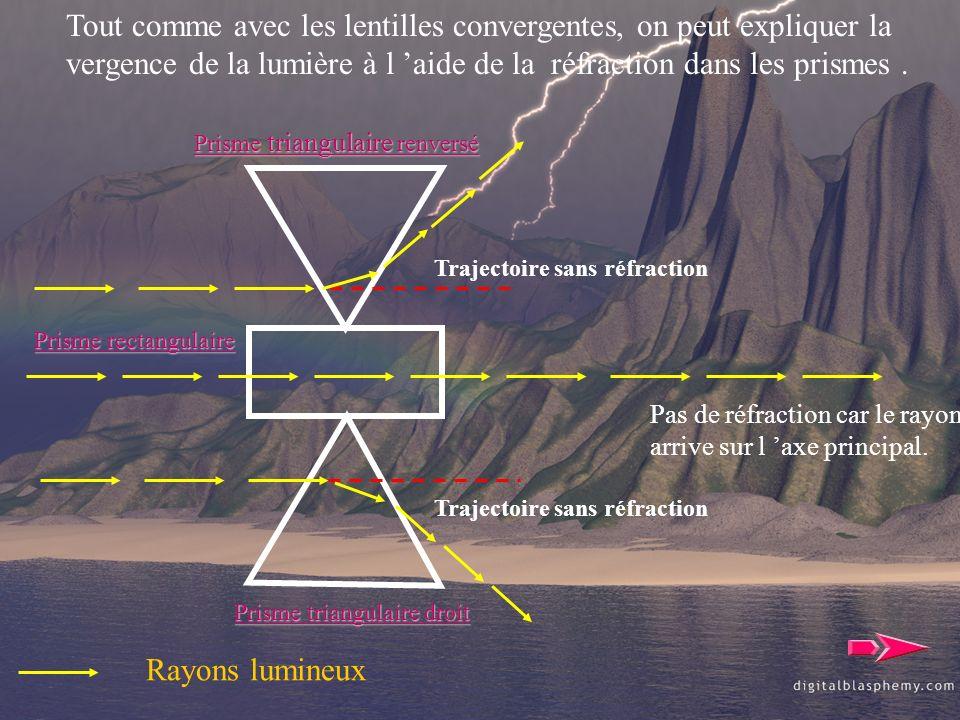Tout comme avec les lentilles convergentes, on peut expliquer la vergence de la lumière à l aide de la réfraction dans les prismes. Prisme triangulair