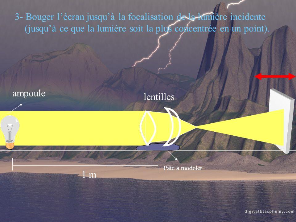 ampoule 1 m Pâte à modeler 3- Bouger lécran jusquà la focalisation de la lumière incidente (jusquà ce que la lumière soit la plus concentrée en un poi
