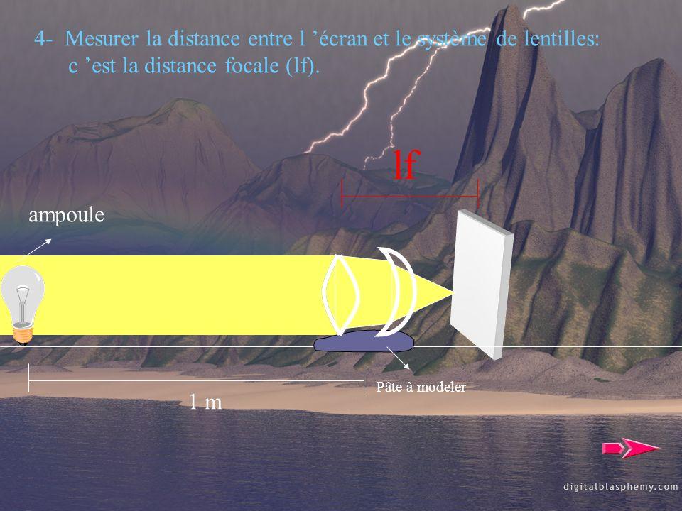 ampoule 1 m Pâte à modeler 4- Mesurer la distance entre l écran et le système de lentilles: c est la distance focale (lf). lf
