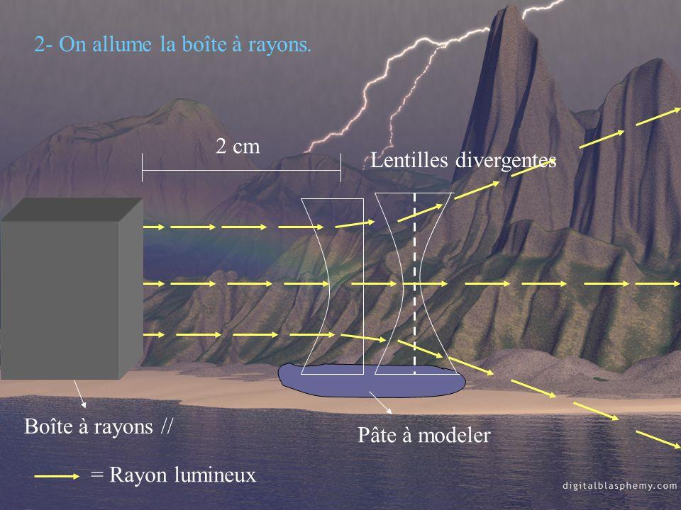 Boîte à rayons // 2 cm Pâte à modeler 2- On allume la boîte à rayons. = Rayon lumineux Lentilles divergentes
