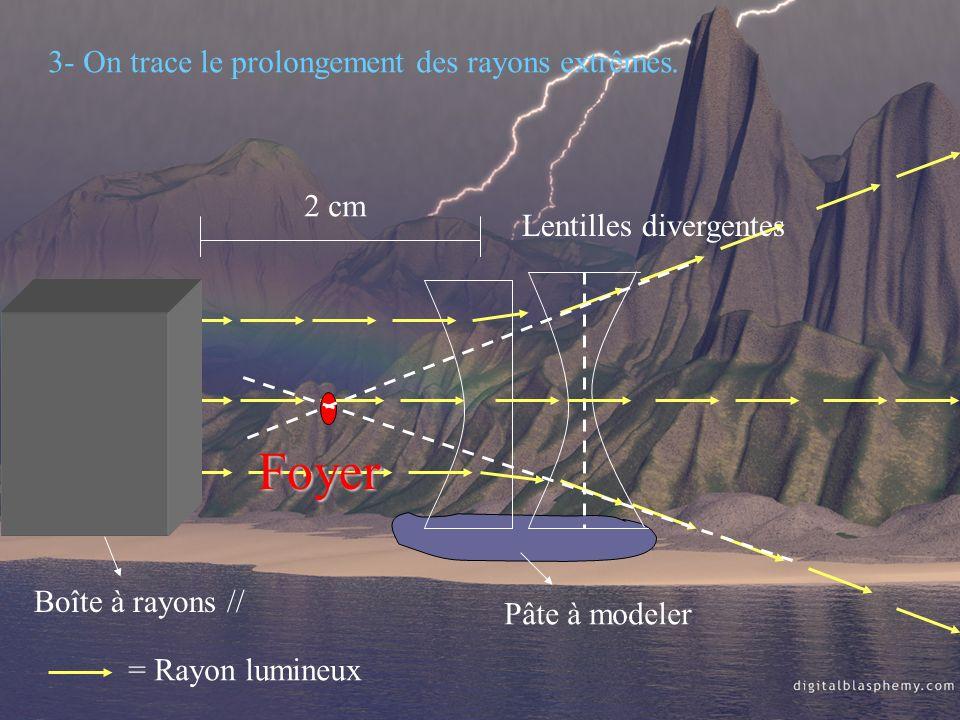 Boîte à rayons // 2 cm Pâte à modeler 3- On trace le prolongement des rayons extrêmes. = Rayon lumineux Foyer Lentilles divergentes