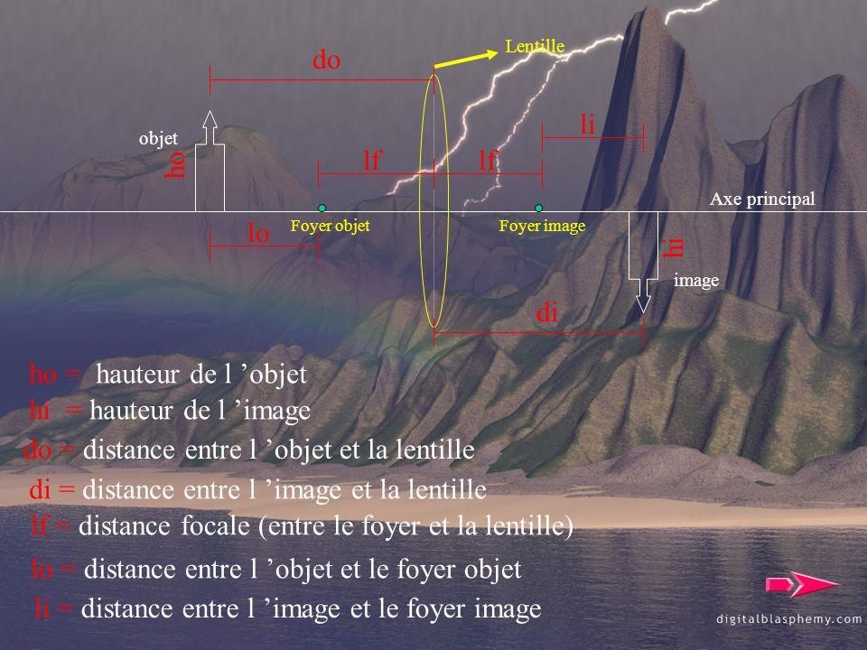 Foyer objetFoyer image objet image Axe principal Lentille ho ho = hauteur de l objet hi hi = hauteur de l image do do = distance entre l objet et la l