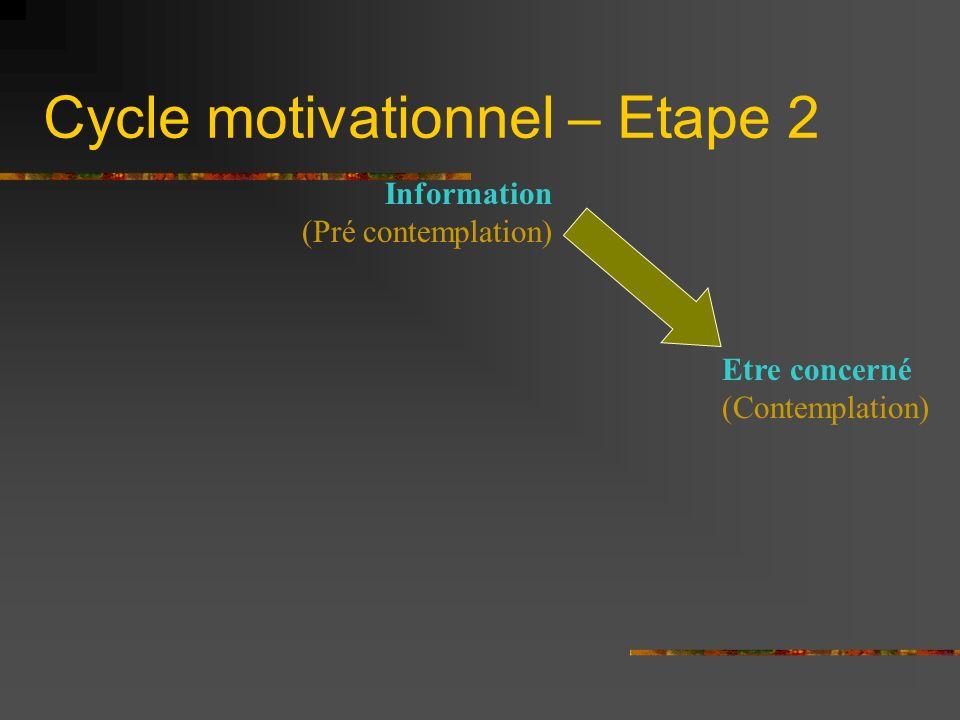 Cycle motivationnel – Etape 2 Information (Pré contemplation) Etre concerné (Contemplation)