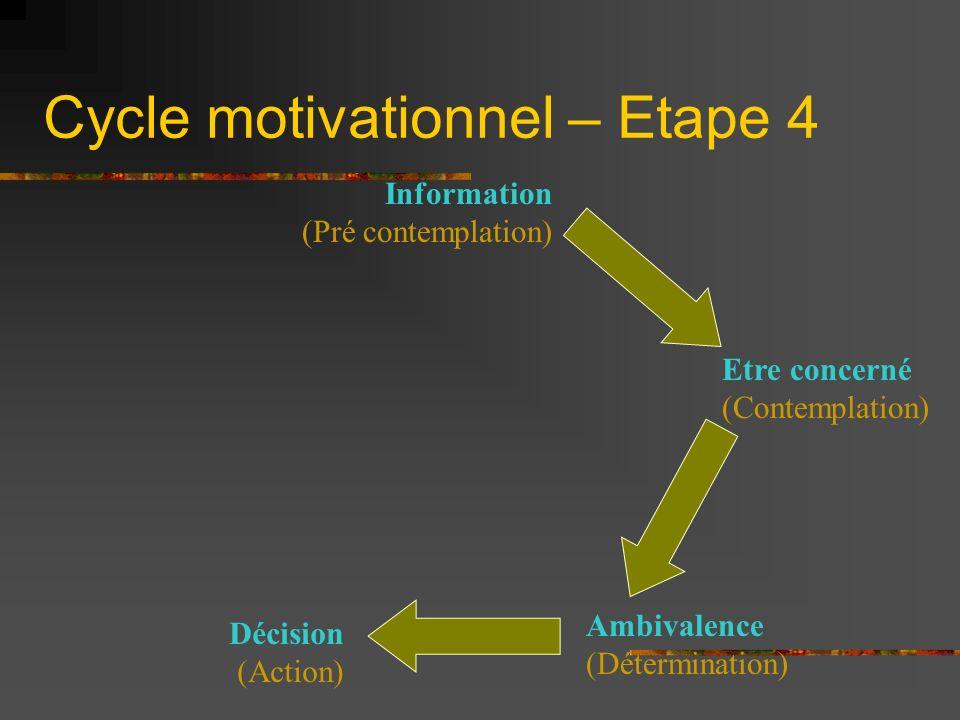 Cycle motivationnel – Etape 4 Information (Pré contemplation) Etre concerné (Contemplation) Décision (Action) Ambivalence (Détermination)